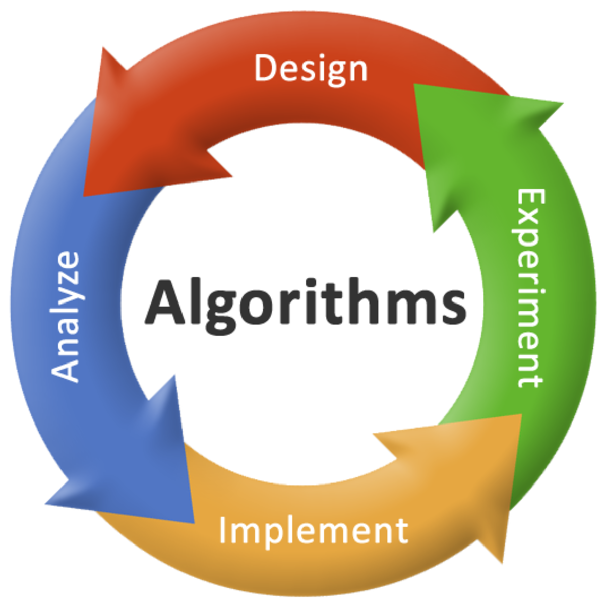 Study Algorithms | some simple algorithms to help you